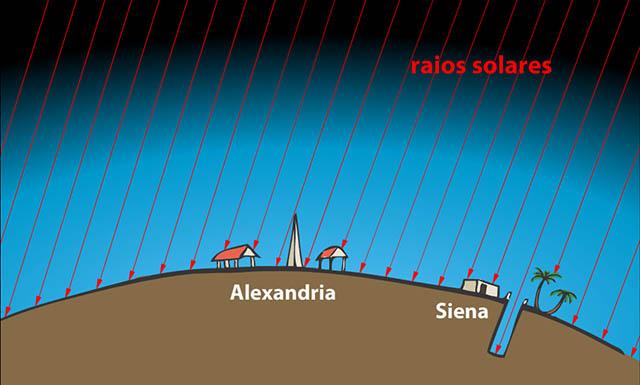 Mamute Mídia - Eratóstenes e o tamanho da Terra